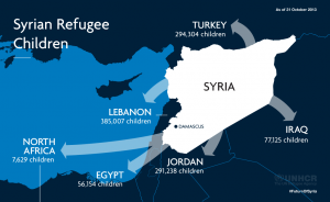 This map shows how many children have fled Syria for Lebanon, Jordan, Turkey, Iraq, North Africa and Egypt. Note that the numbers reflect children who have registered with UNHCR in these countries. The actual number of child refugees is higher, as not all children and families register. UNHCR