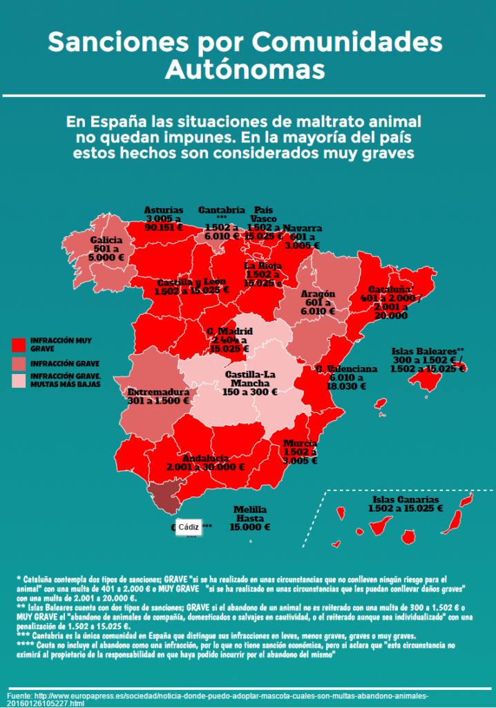 Fuente: https://magic.piktochart.com/output/13422531-sanciones-maltrato-animal-espana-ccaa